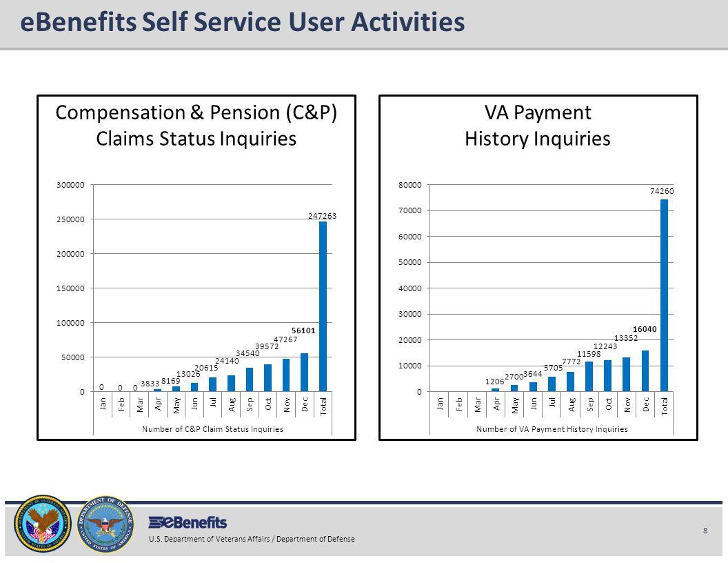 eBenefits Self Service User Activities
