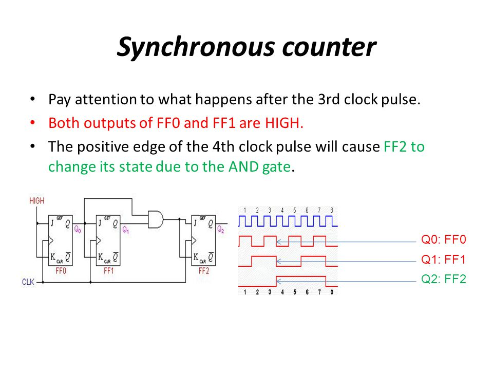 Synchronous counter Pay attention to what happens after the 3rd clock pulse. Both outputs of FF0 and FF1 are HIGH.
