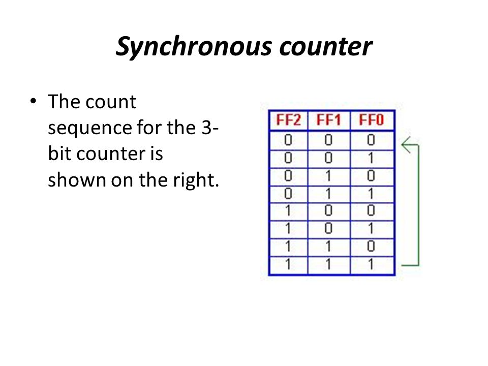Synchronous counter The count sequence for the 3-bit counter is shown on the right.
