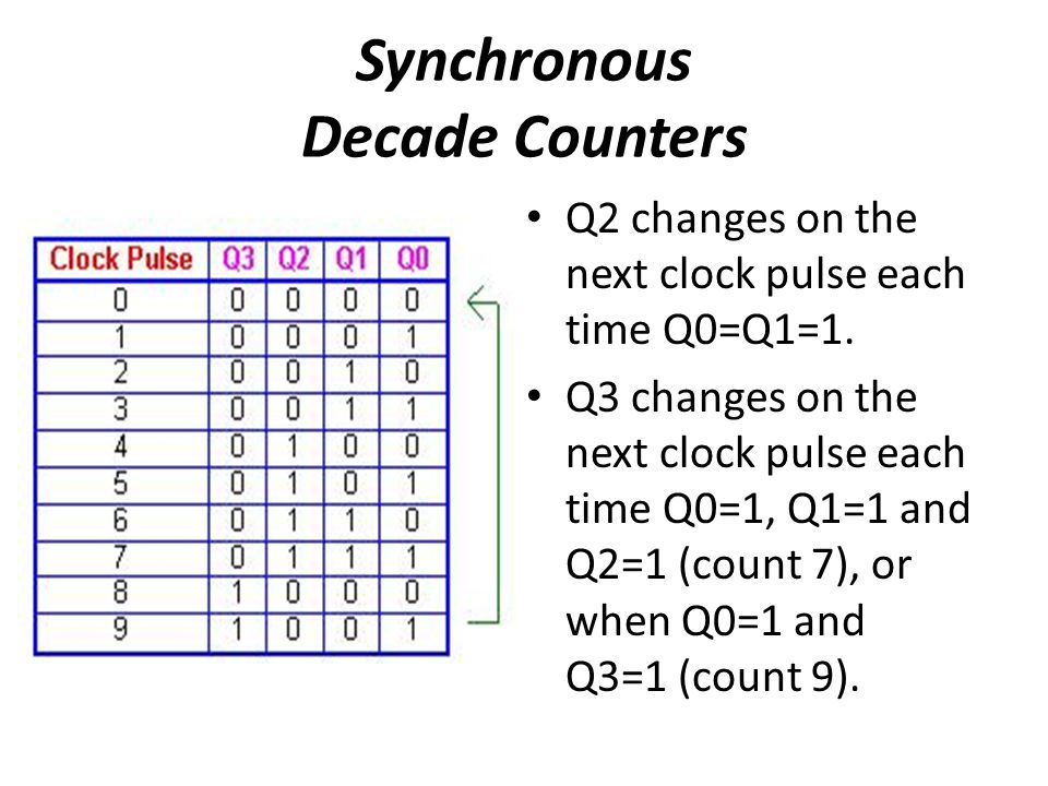 Synchronous Decade Counters