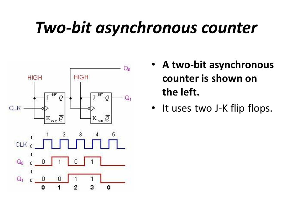 Two-bit asynchronous counter