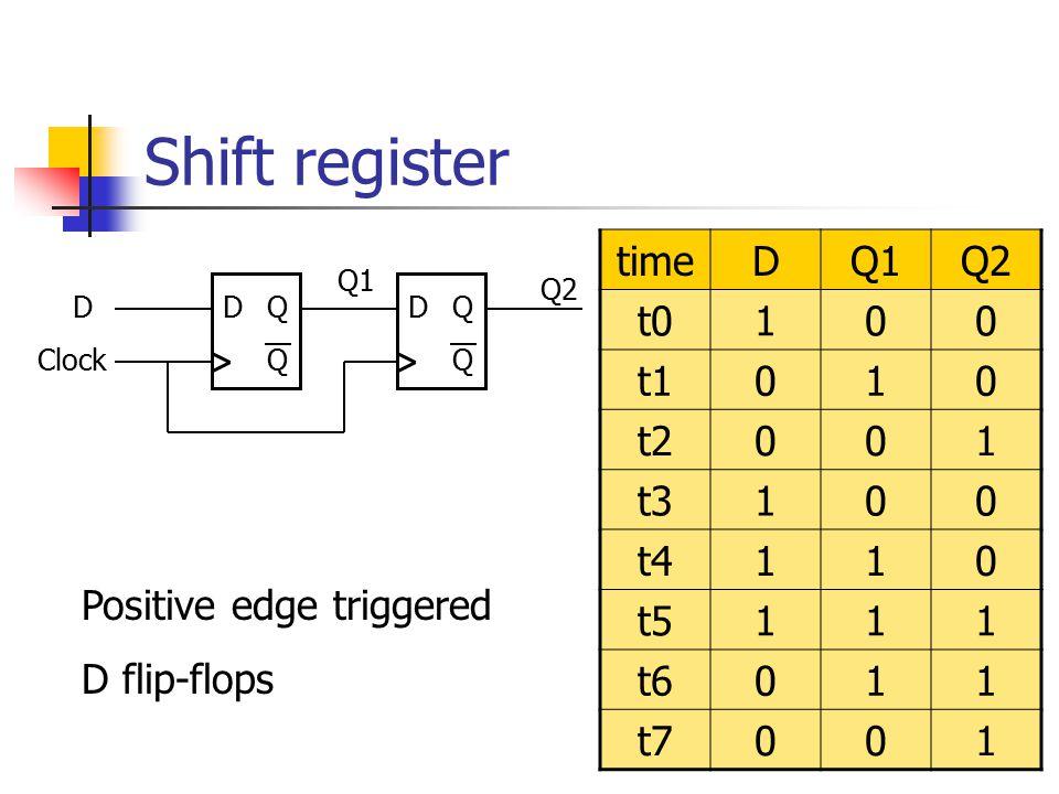 Shift register time D Q1 Q2 t0 1 t1 t2 t3 t4 t5 t6 t7
