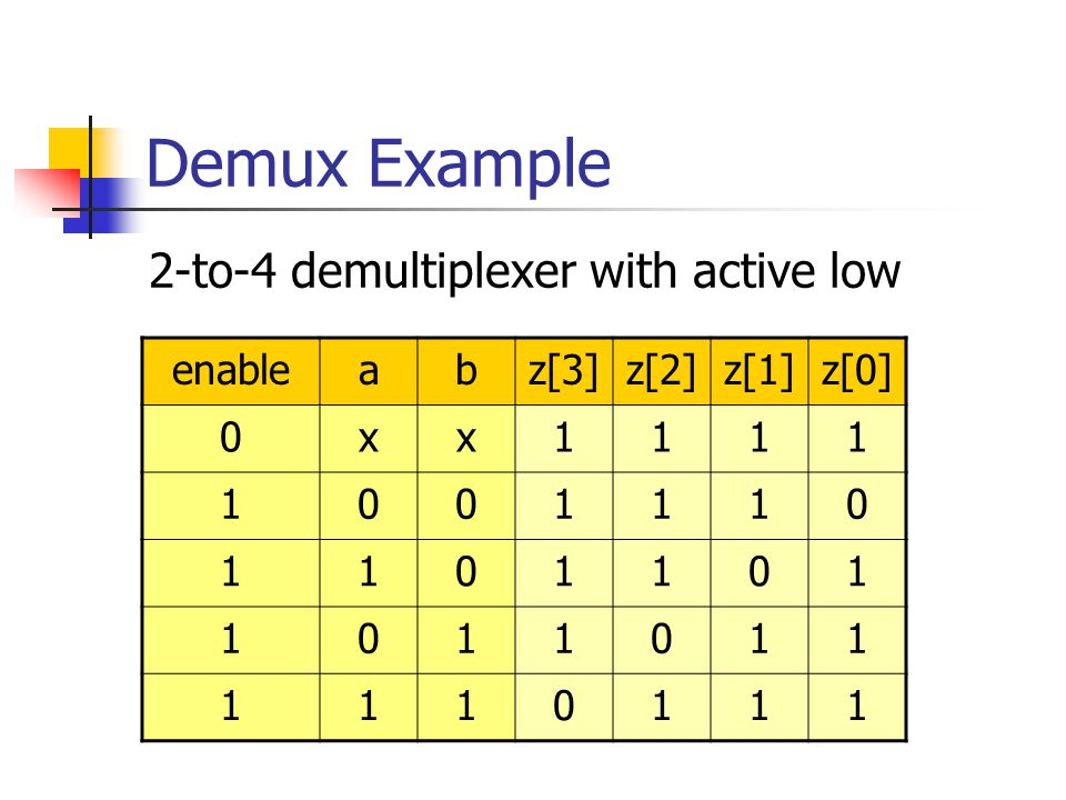 Demux Example 2-to-4 demultiplexer with active low enable a b z[3]