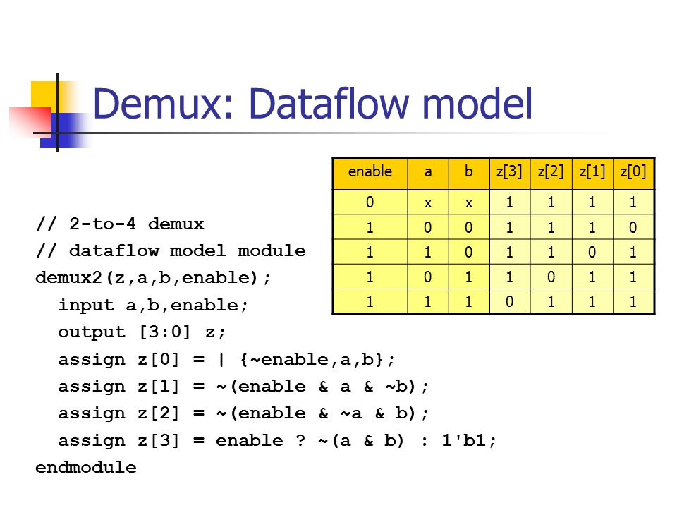 Demux: Dataflow model // 2-to-4 demux // dataflow model module