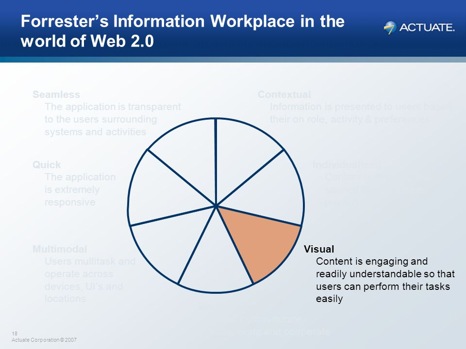 Forrester's Information Workplace in the world of Web 2.0
