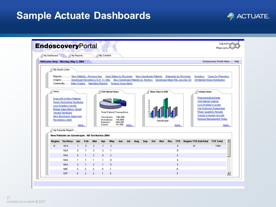 Sample Actuate Dashboards