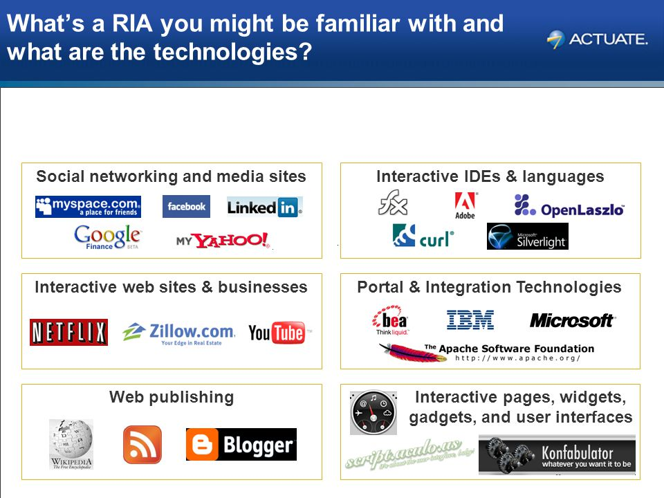 What's a RIA you might be familiar with and what are the technologies