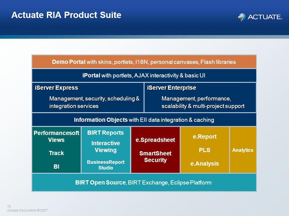 Actuate RIA Product Suite