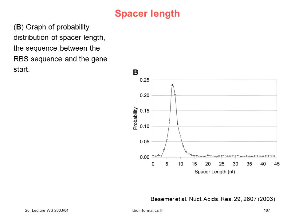 Spacer length (B) Graph of probability distribution of spacer length, the sequence between the RBS sequence and the gene start.