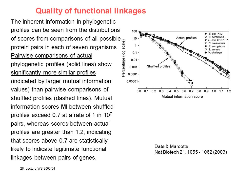 Quality of functional linkages