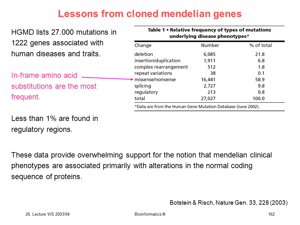 Lessons from cloned mendelian genes