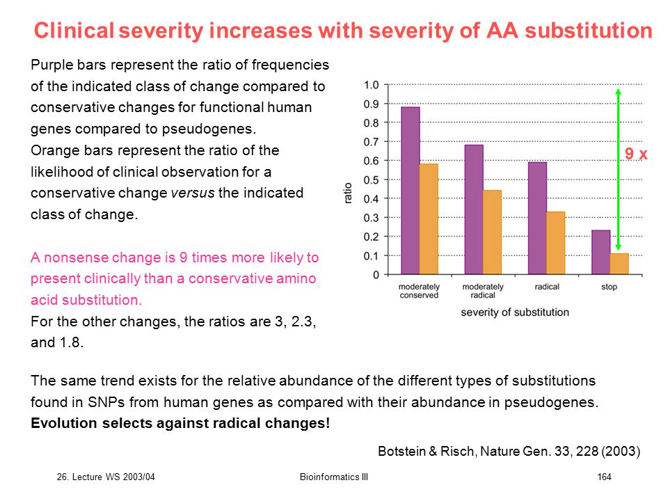 Clinical severity increases with severity of AA substitution