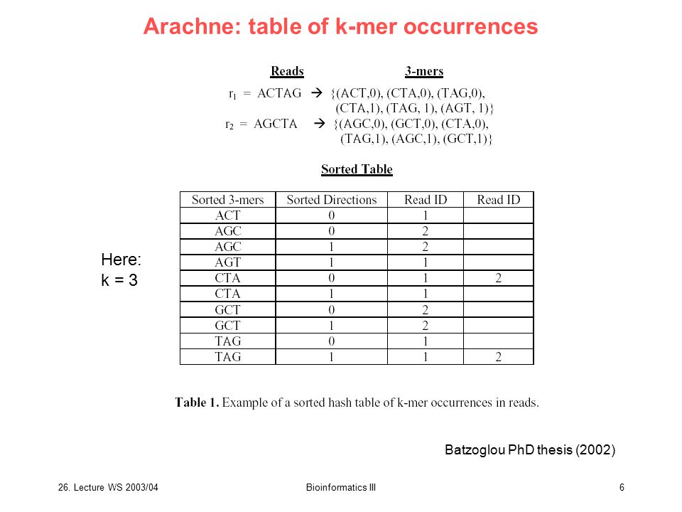 Arachne: table of k-mer occurrences