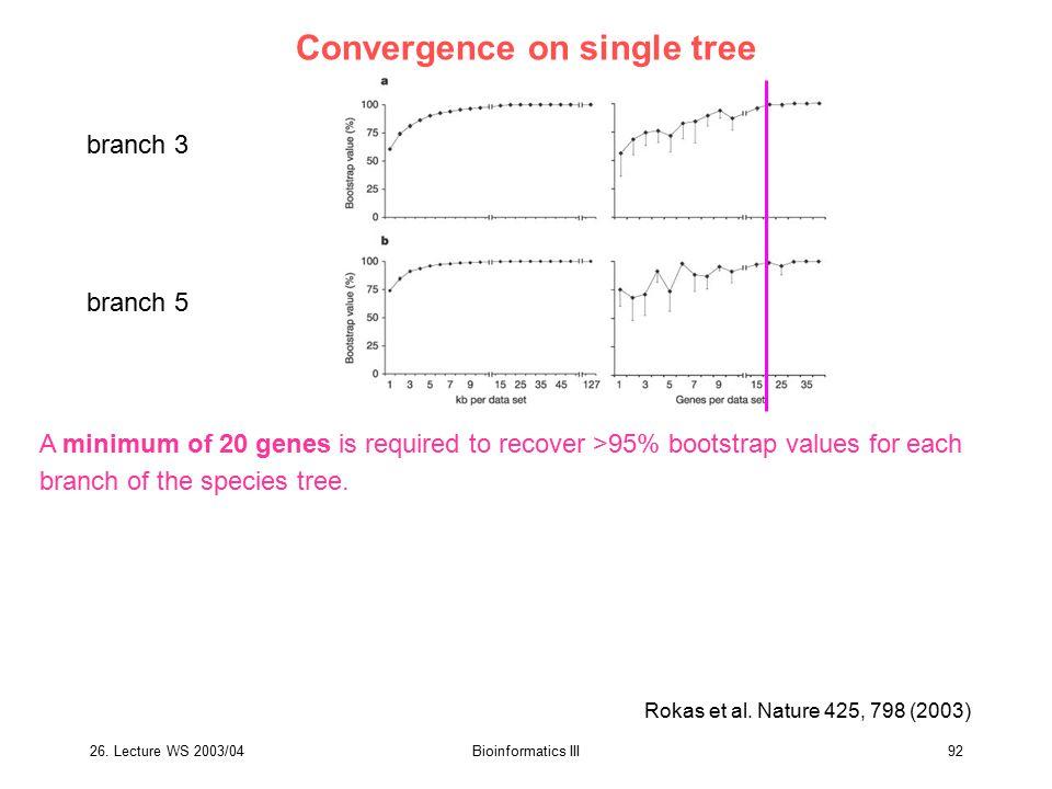 Convergence on single tree