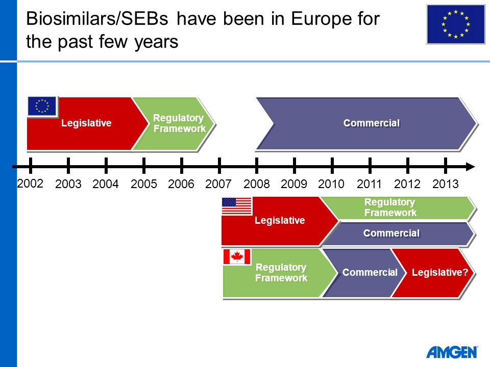 Biosimilars/SEBs have been in Europe for the past few years