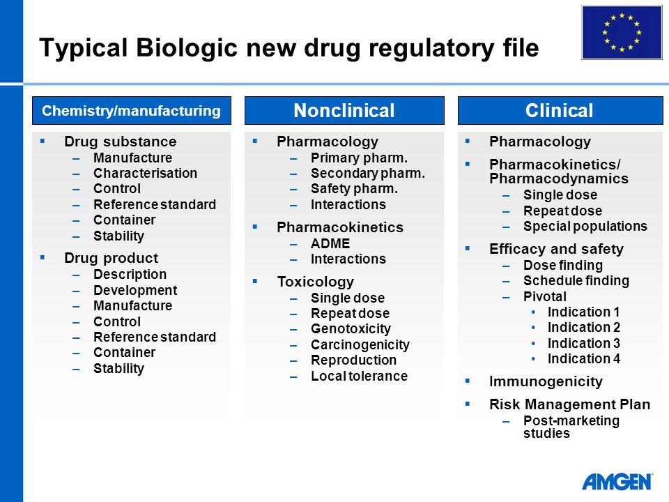 Typical Biologic new drug regulatory file