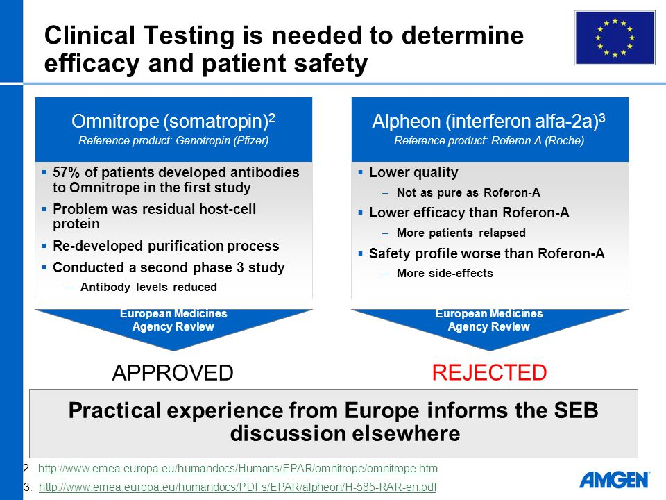 Clinical Testing is needed to determine efficacy and patient safety