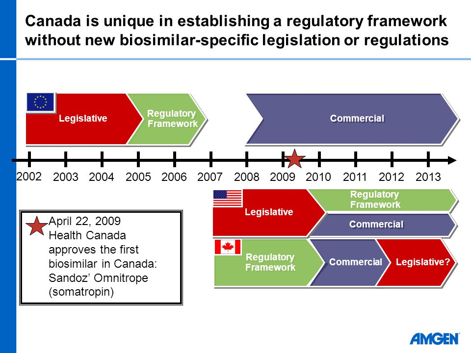 Canada is unique in establishing a regulatory framework without new biosimilar-specific legislation or regulations