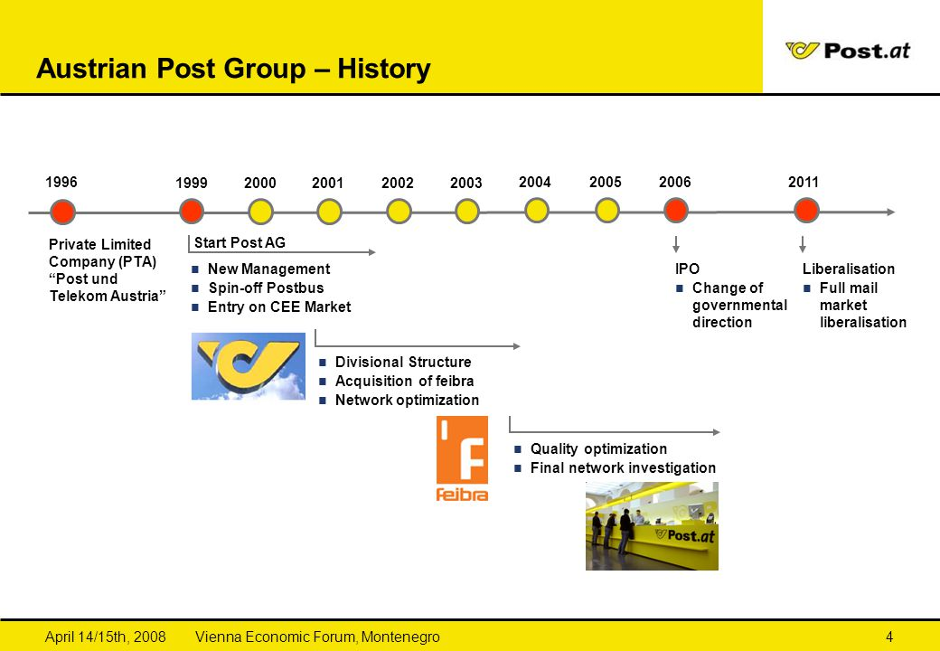 Austrian Post Group – History