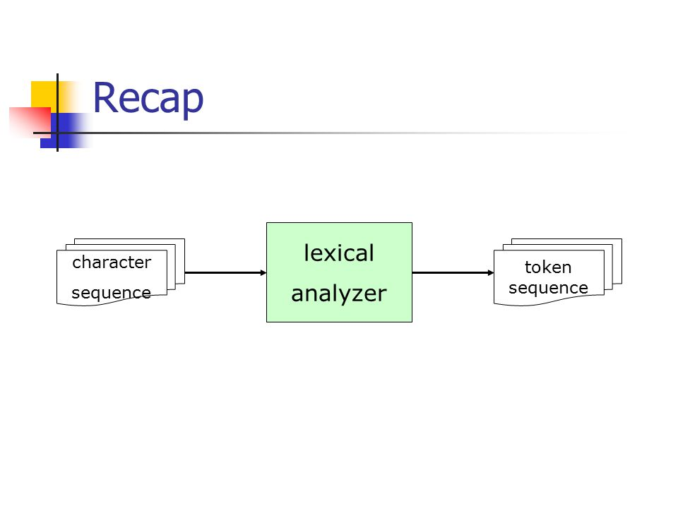 Recap lexical analyzer character sequence token sequence