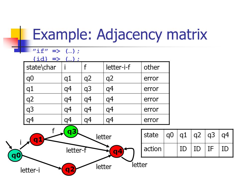 Example: Adjacency matrix