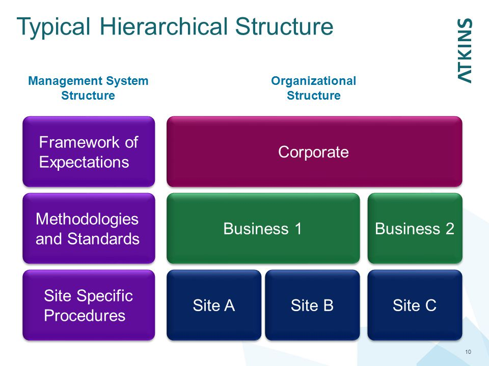 Typical Hierarchical Structure