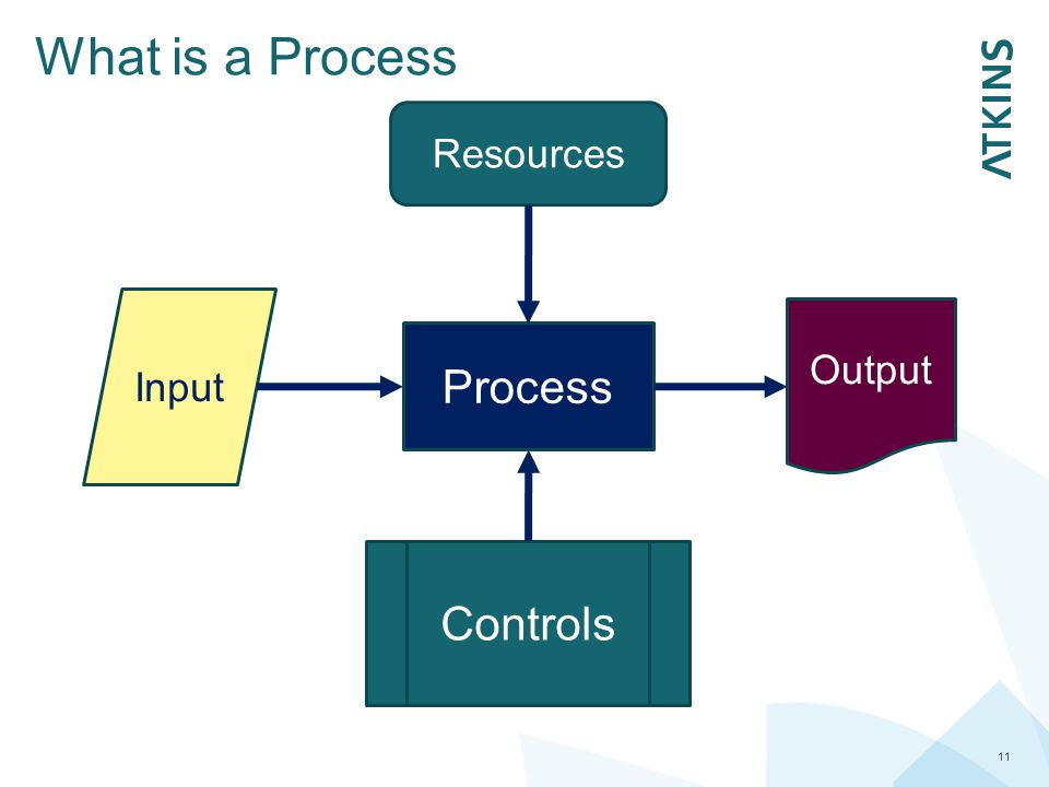 What is a Process Resources Input Output Process Controls
