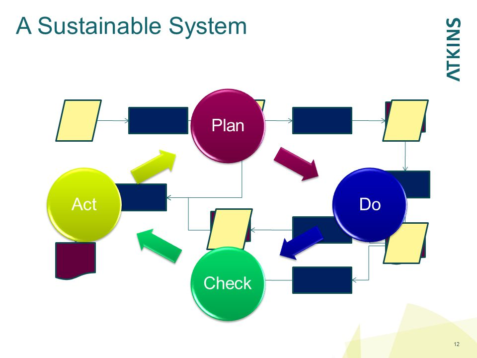 A Sustainable System Plan Do Check Act