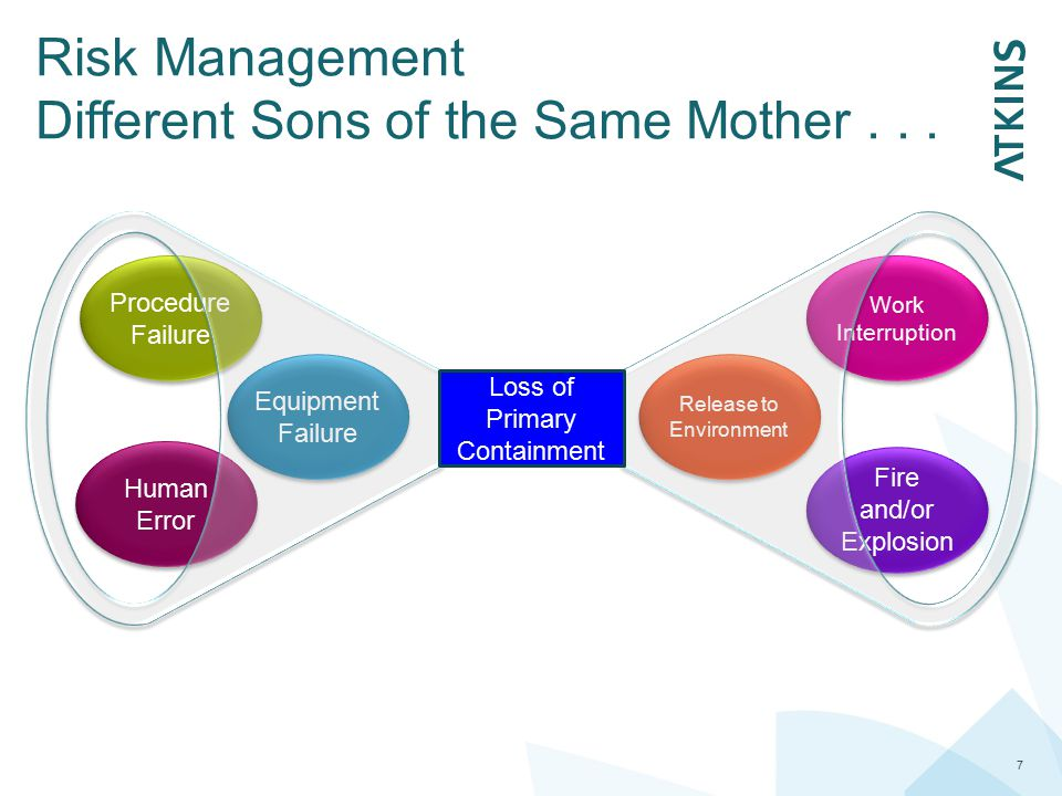 Risk Management Different Sons of the Same Mother . . .
