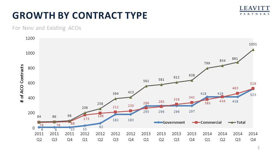 Growth by contract type