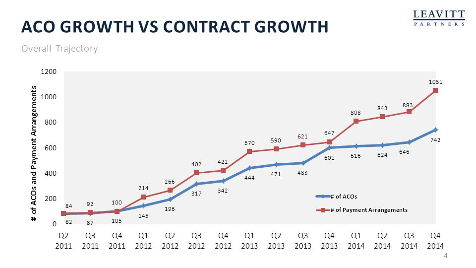 Aco growth vs contract growth