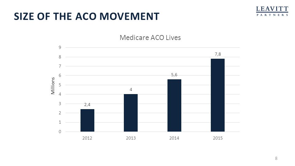 Size of the aco movement