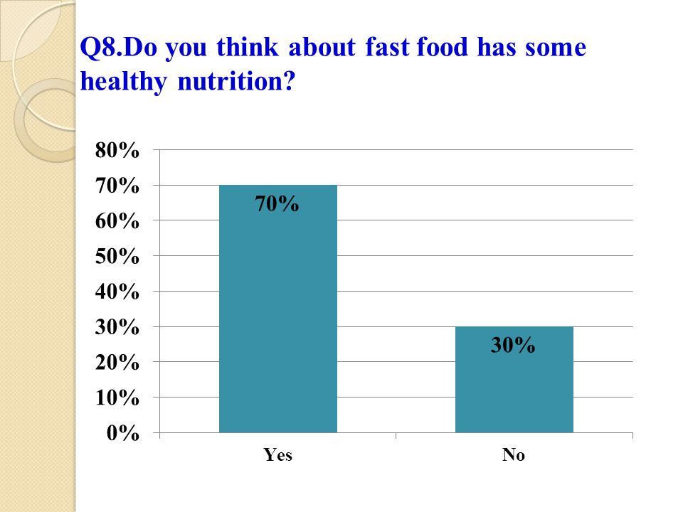 Q8.Do you think about fast food has some healthy nutrition