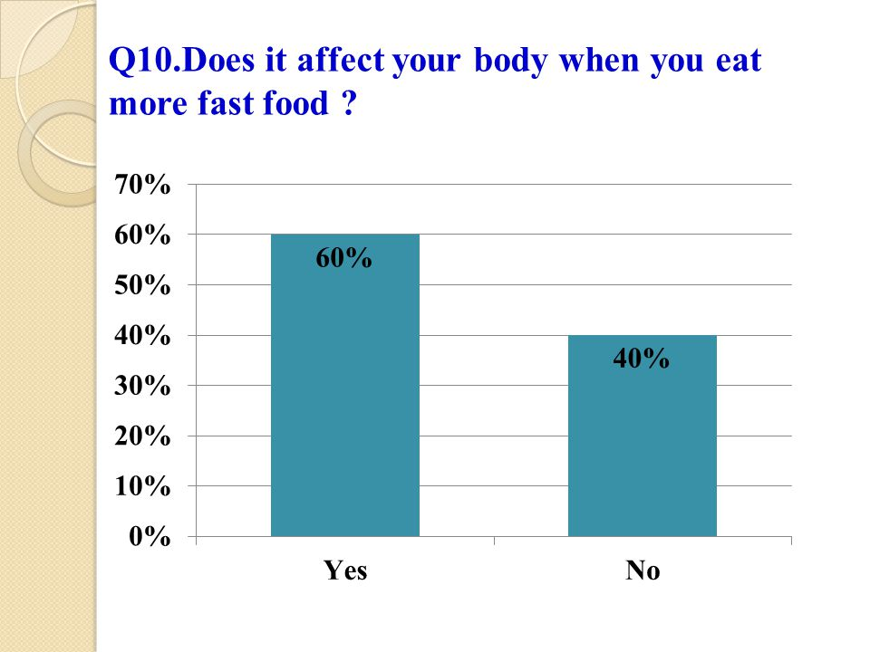 Q10.Does it affect your body when you eat more fast food