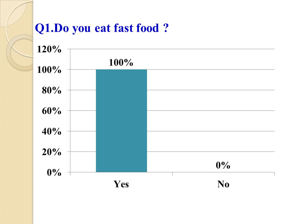 Q1.Do you eat fast food