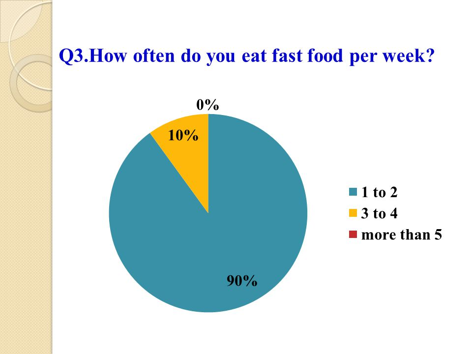 Q3.How often do you eat fast food per week