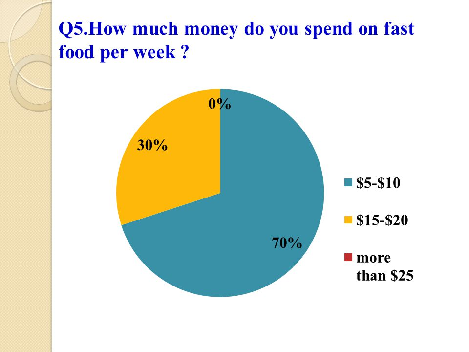 Q5.How much money do you spend on fast food per week