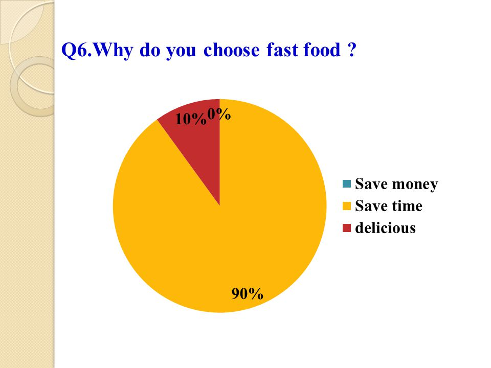 Q6.Why do you choose fast food