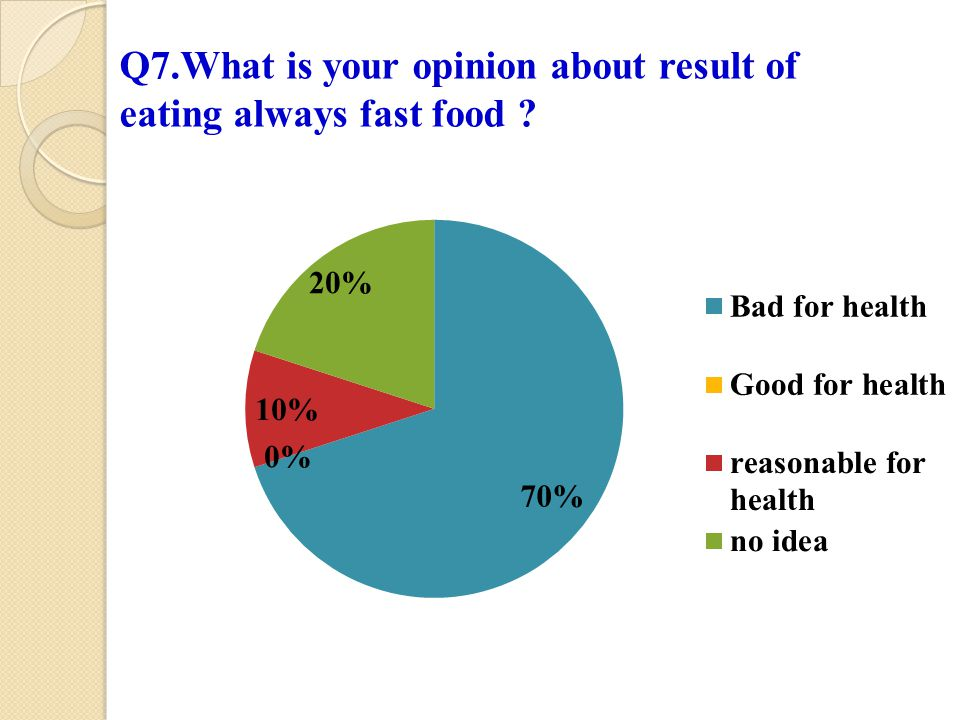 Q7.What is your opinion about result of eating always fast food