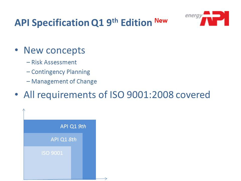 API Specification Q1 9th Edition New