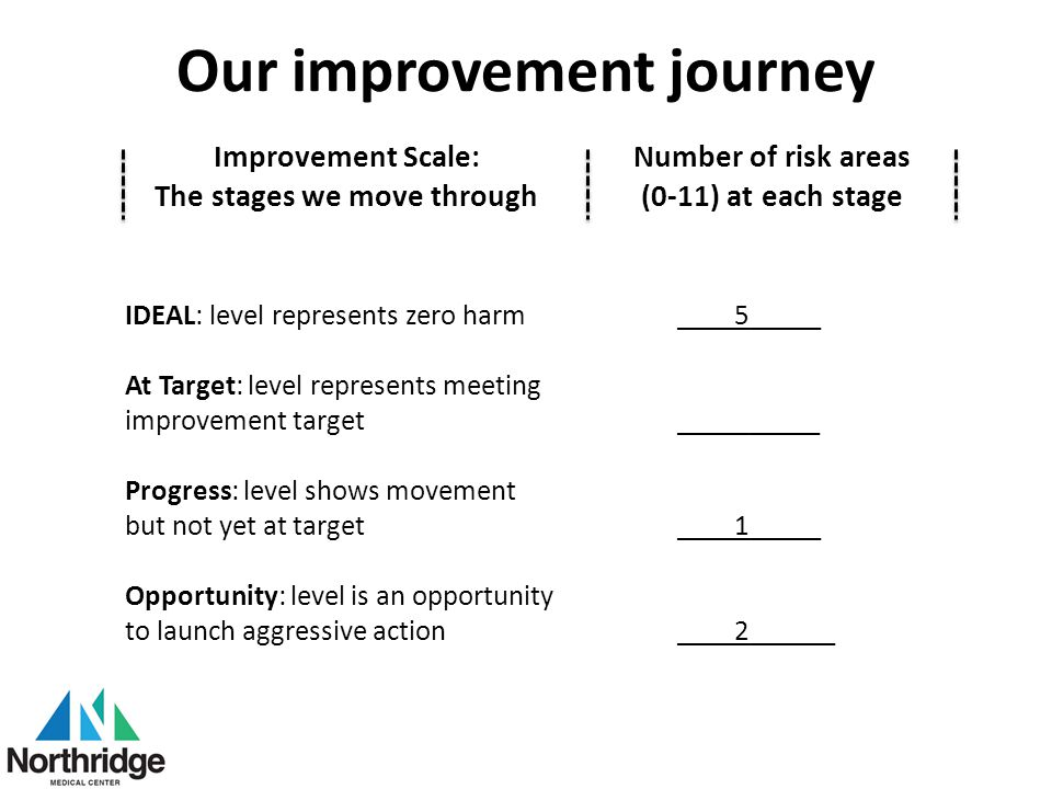 Our improvement journey