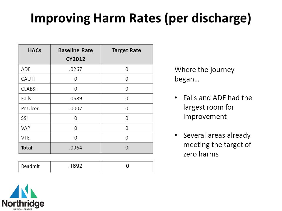 Improving Harm Rates (per discharge)
