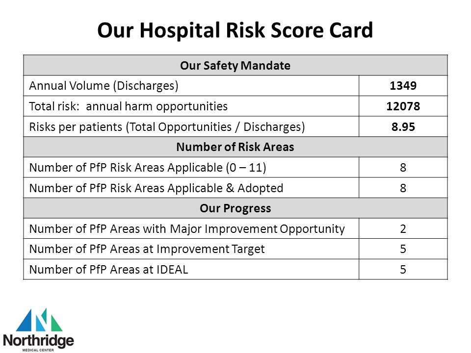 Our Hospital Risk Score Card