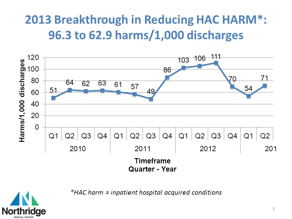 *HAC harm = inpatient hospital acquired conditions