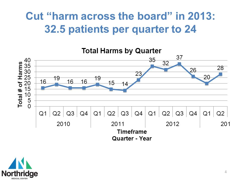 Cut harm across the board in 2013: 32.5 patients per quarter to 24