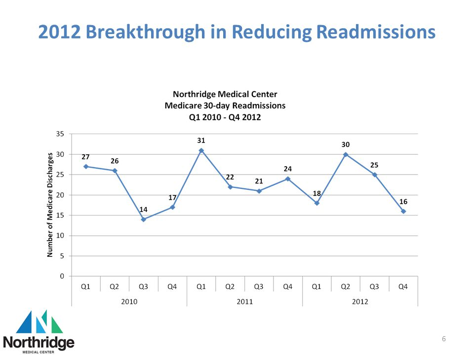 2012 Breakthrough in Reducing Readmissions