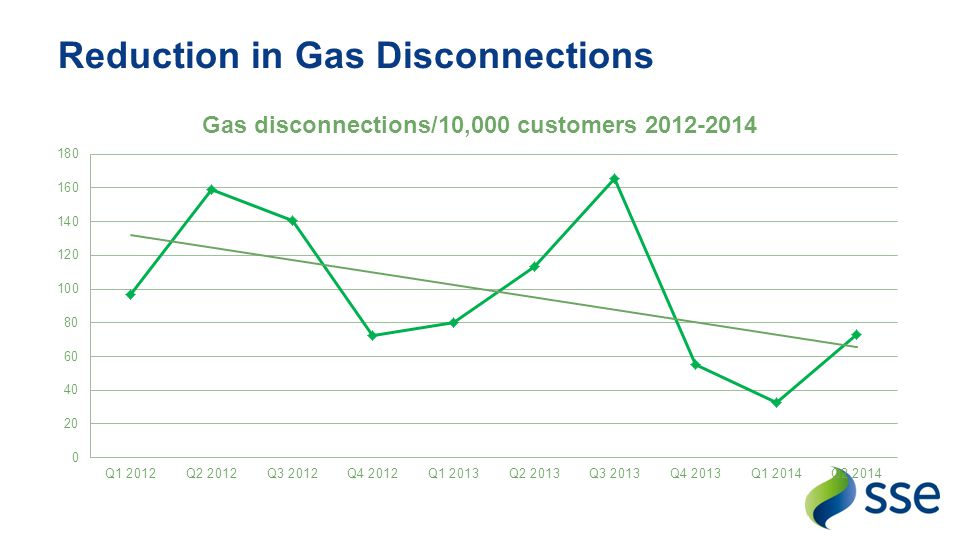 Reduction in Gas Disconnections