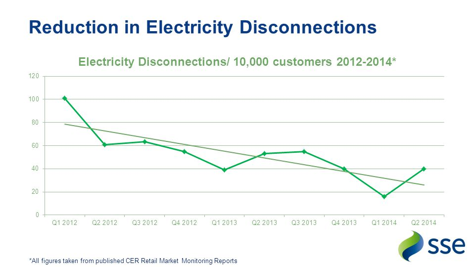 Reduction in Electricity Disconnections