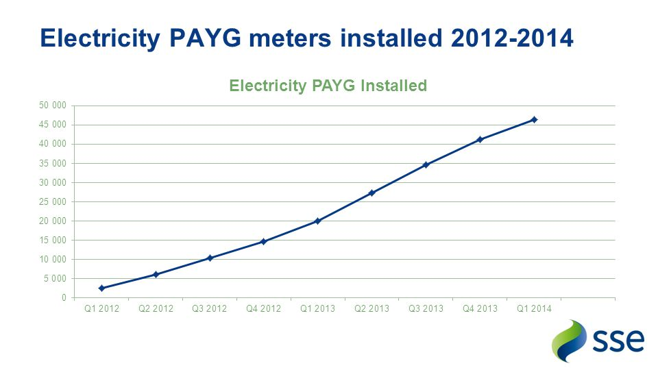 Electricity PAYG meters installed 2012-2014
