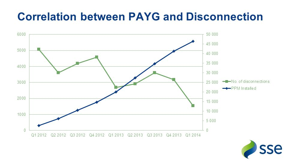Correlation between PAYG and Disconnection